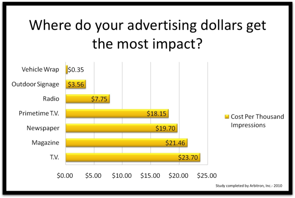 Measure the effects of business advertising